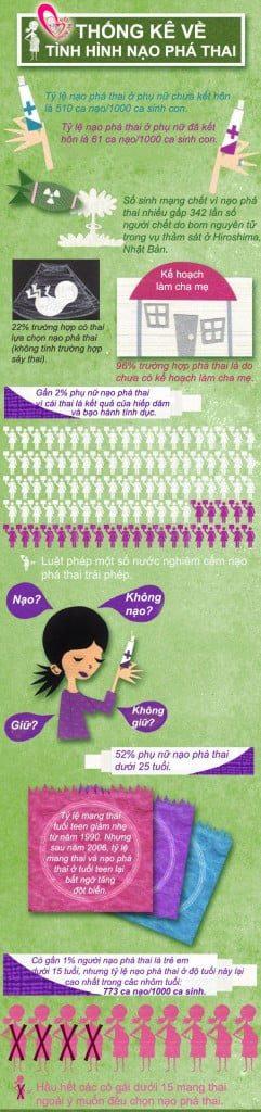 Những điều bạn chưa biết về nạo phá thai