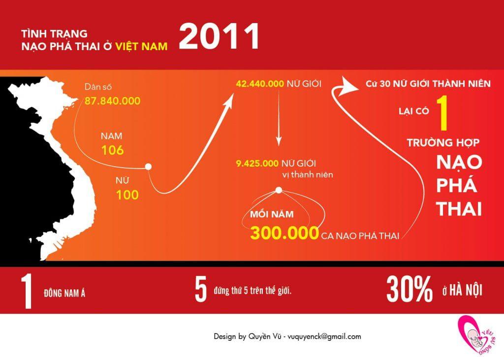 Thống kê năm 2011