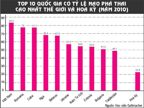 Việt Nam đứng đầu về nạn nạo phá thai