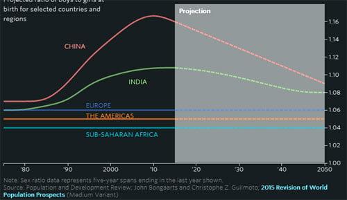Tỷ lệ chênh lệch giới tính thai nhi của một số nước lớn tại châu Á như Trung Quốc (vạch đỏ), Ấn Độ (vạch xanh lá) tăng vọt từ thập kỷ 1990 (khi siêu âm phát triển), đạt đỉnh vào giữa năm 2000 đến 2010, và giảm dần hiện nay, nhưng vẫn chưa về được mức cân bằng tự nhiên như của châu Âu.