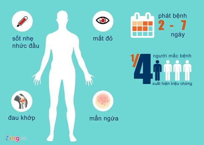 Triệu chứng của người nhiễm virus Zika. Ảnh: Hải Minh.